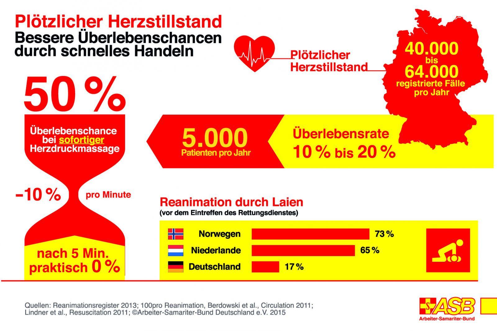 ASB-Infografik-Laienreanimation-nach-Herzstillstand-4c