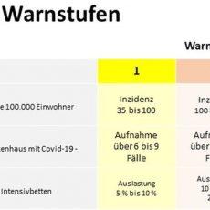 Inzidenz bleibt in der Region konstant und sinkt in Barsinghausen auf 65,7